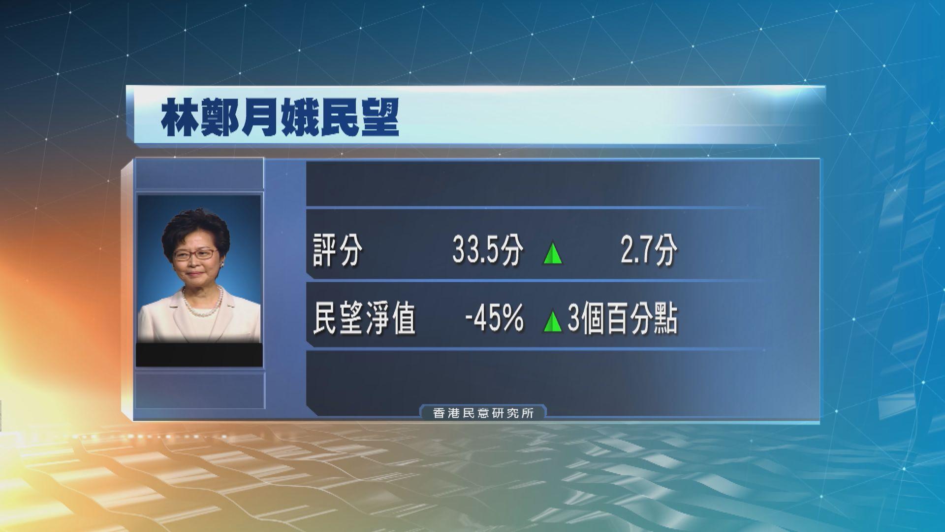 林鄭月娥最新評分上升 是去年六月以來最高