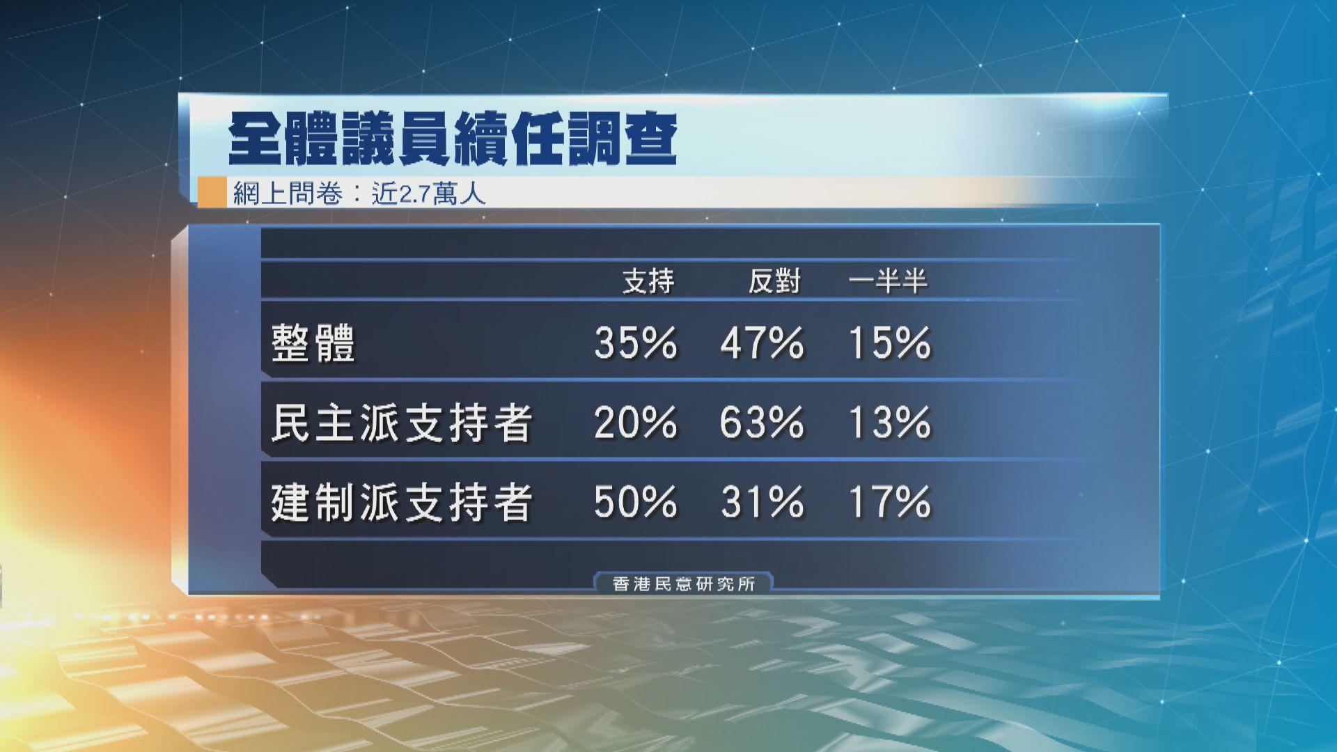 民調︰四成七人反對議員續任 民主派支持者反對率更高