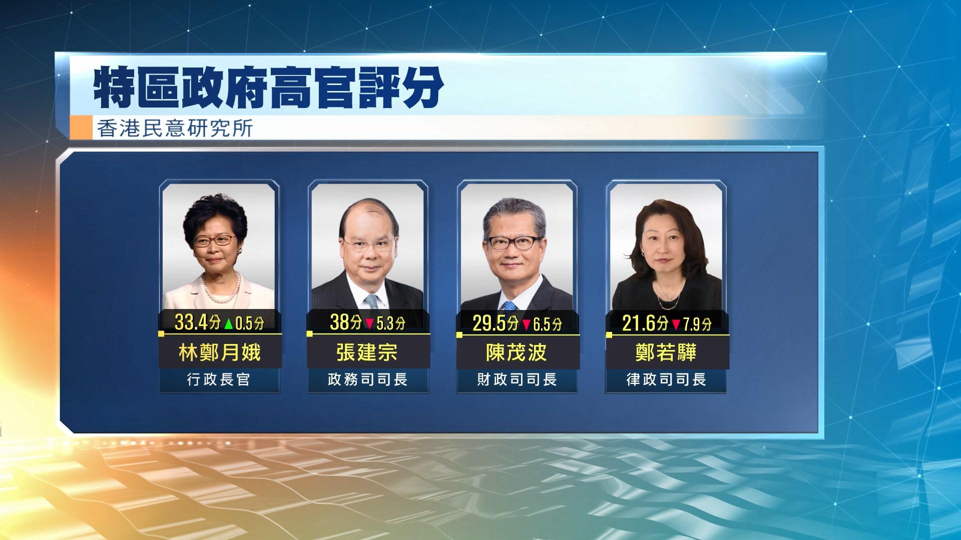 香港民意研究所首發民調 林鄭民望微升