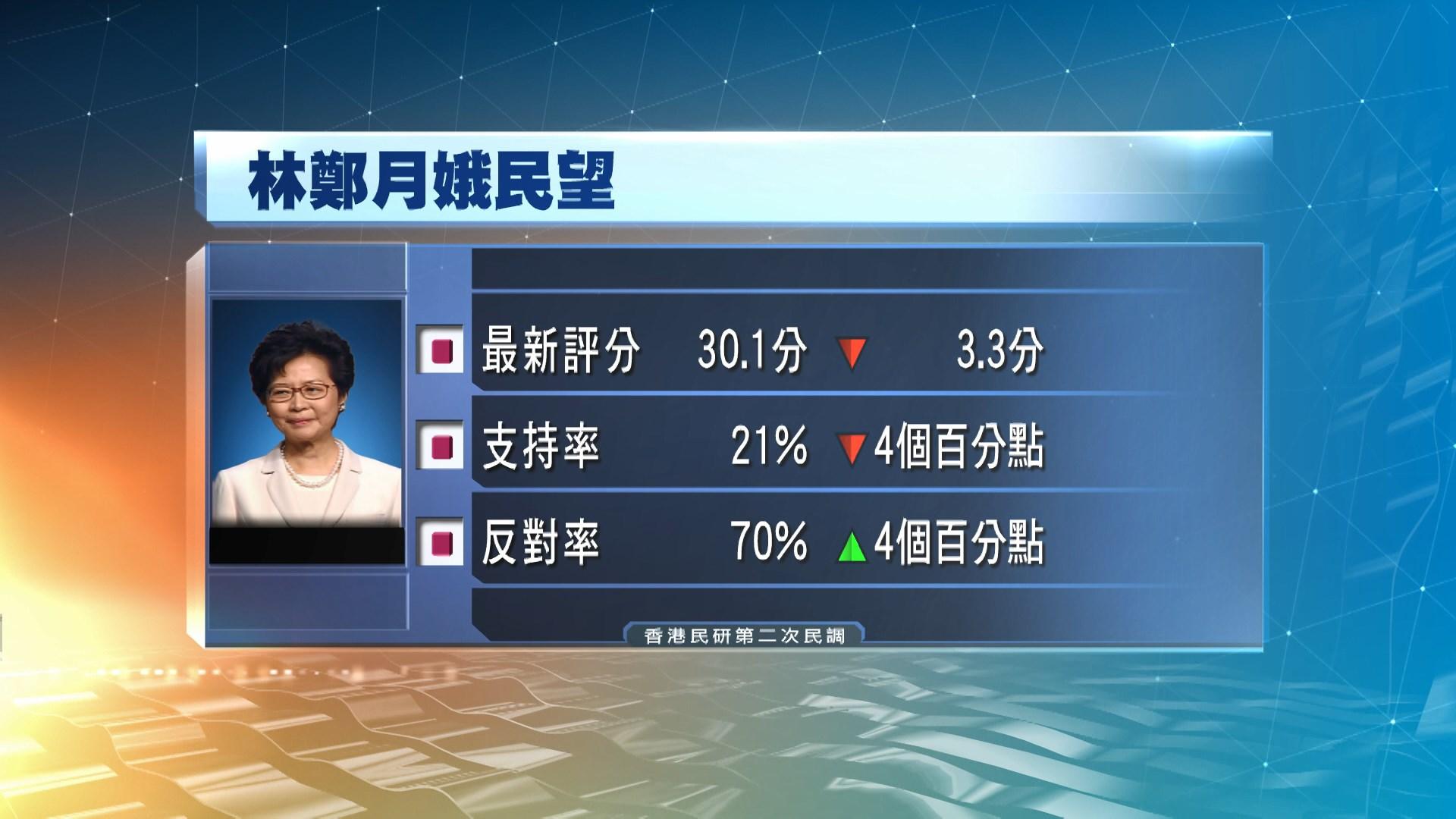 香港民研:林鄭月娥民望再創上任以來新低