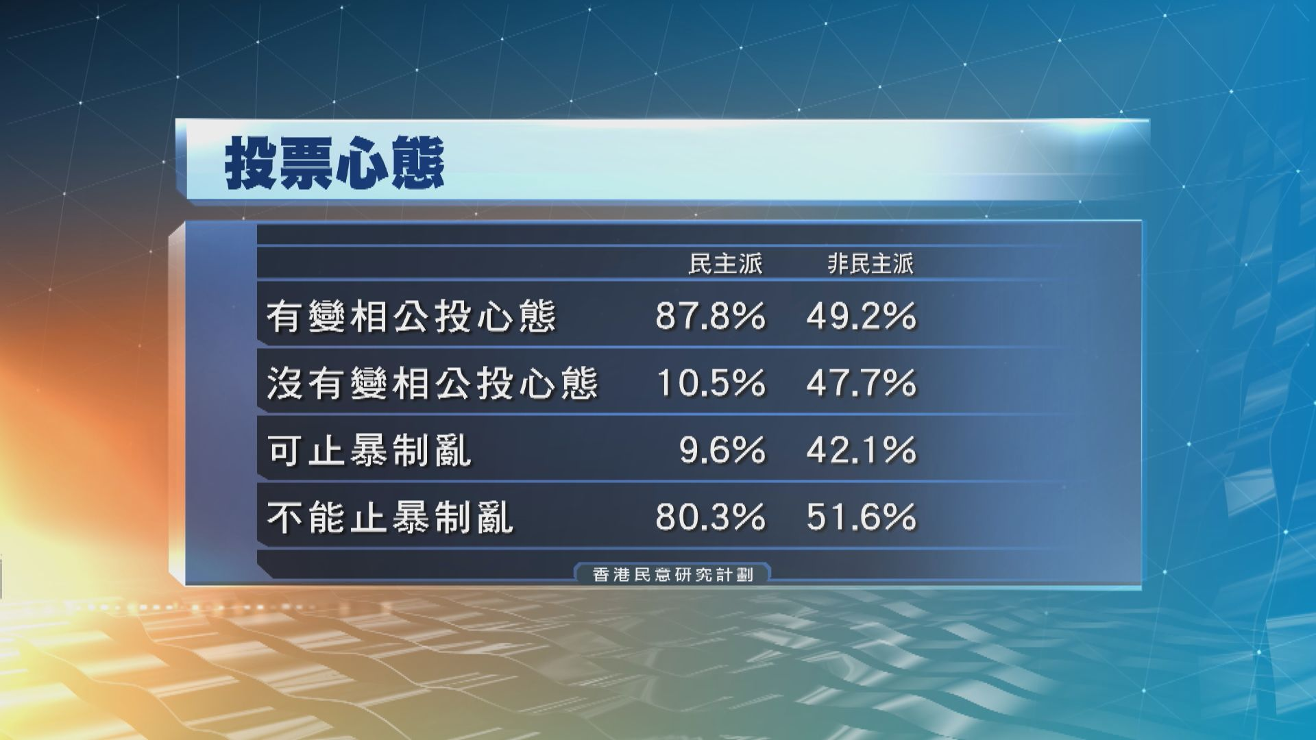 香港民研:受訪者認為區選是抗爭變相公投