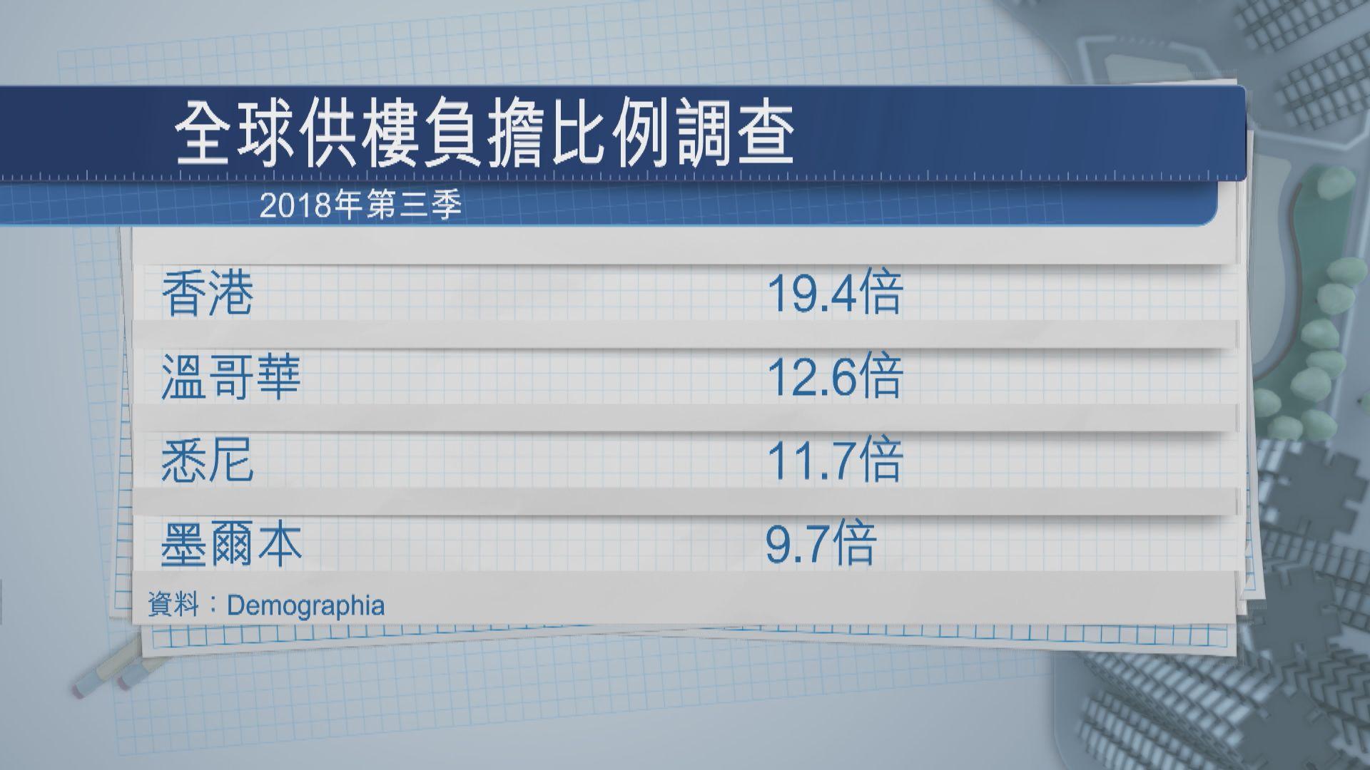 香港樓價第九年成為全球樓價最難負擔城市
