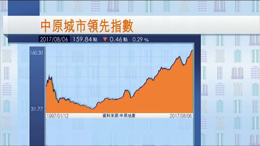【樓價回落】CCL跌近0.3%報159.84
