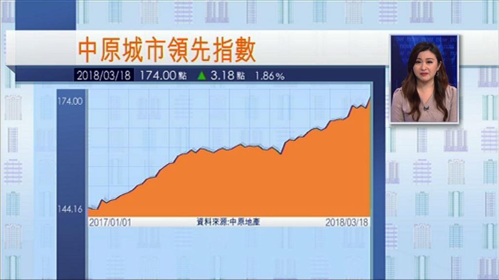 【再創新高】CCL按周升近2%報174