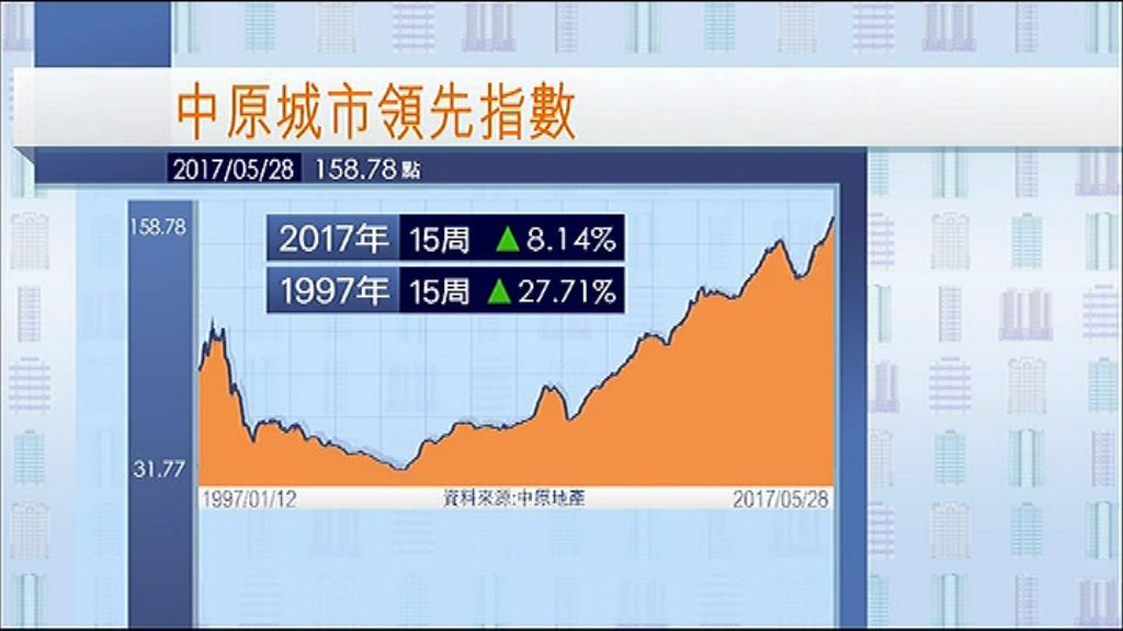 【樓瘋再現】CCL連續15周破頂 平97紀錄