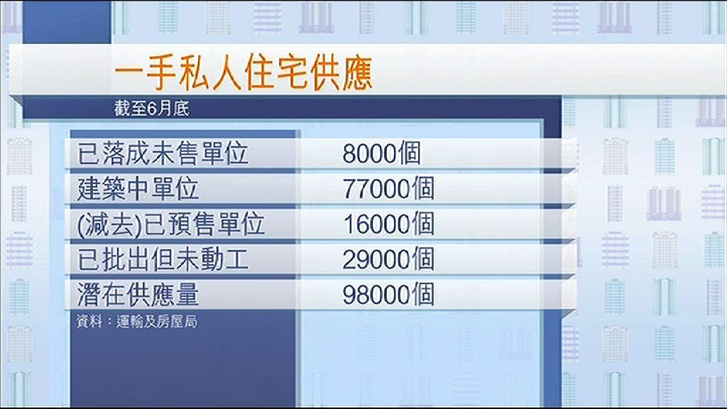 【10萬新供應又如何!】樓市供求失衡暫難扭轉