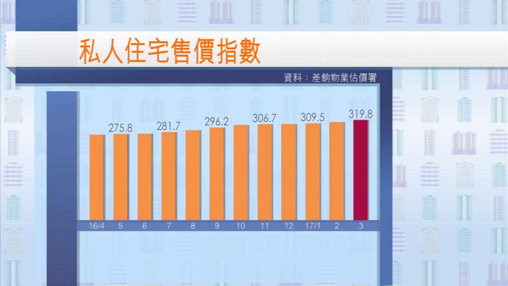 【連升12月】3月私人住宅樓價再創新高