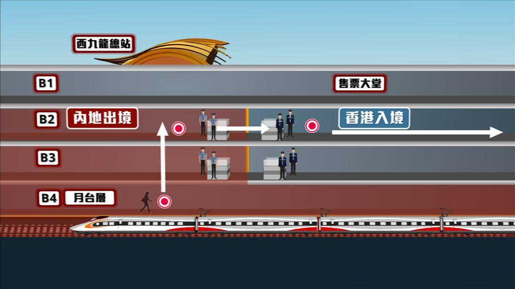 高鐵西九總站四分一列為內地口岸區