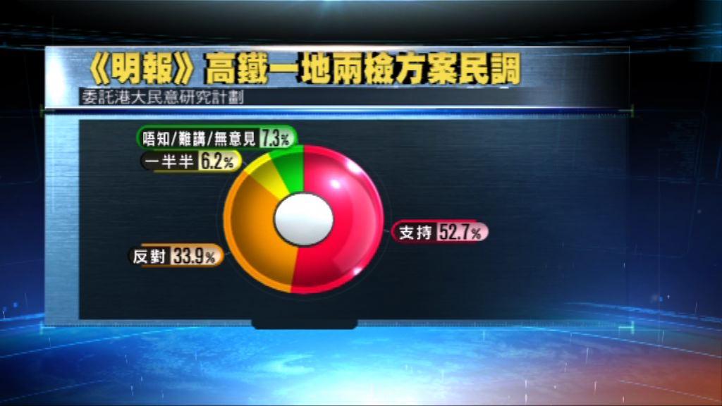 《明報》民調:逾半受訪者支持一地兩檢