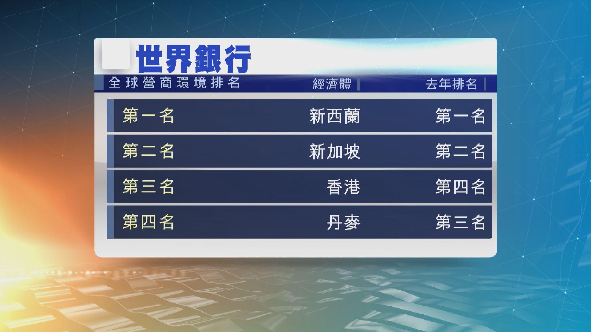 世銀:香港全球營商環境列第三