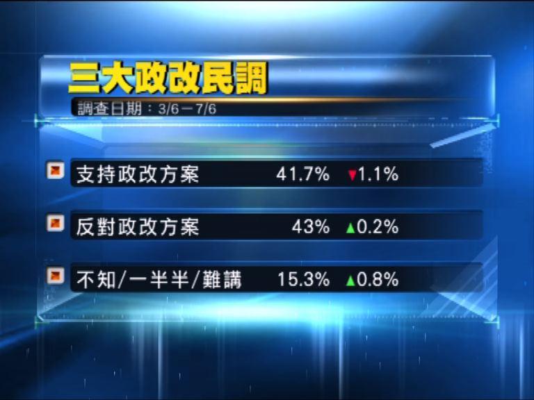 政改滾動民調 反對比率首超支持率