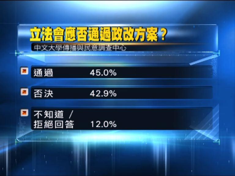 政改民調:支持和反對差兩個百分點