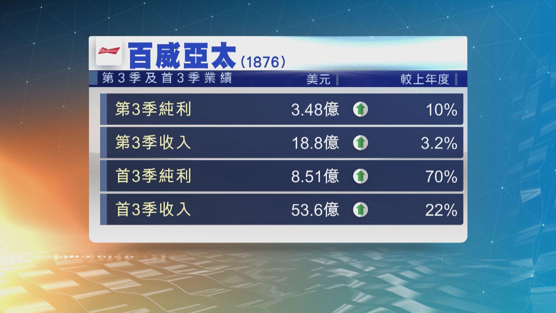 百威亞太第3季純利按年升10% 勝市場預期