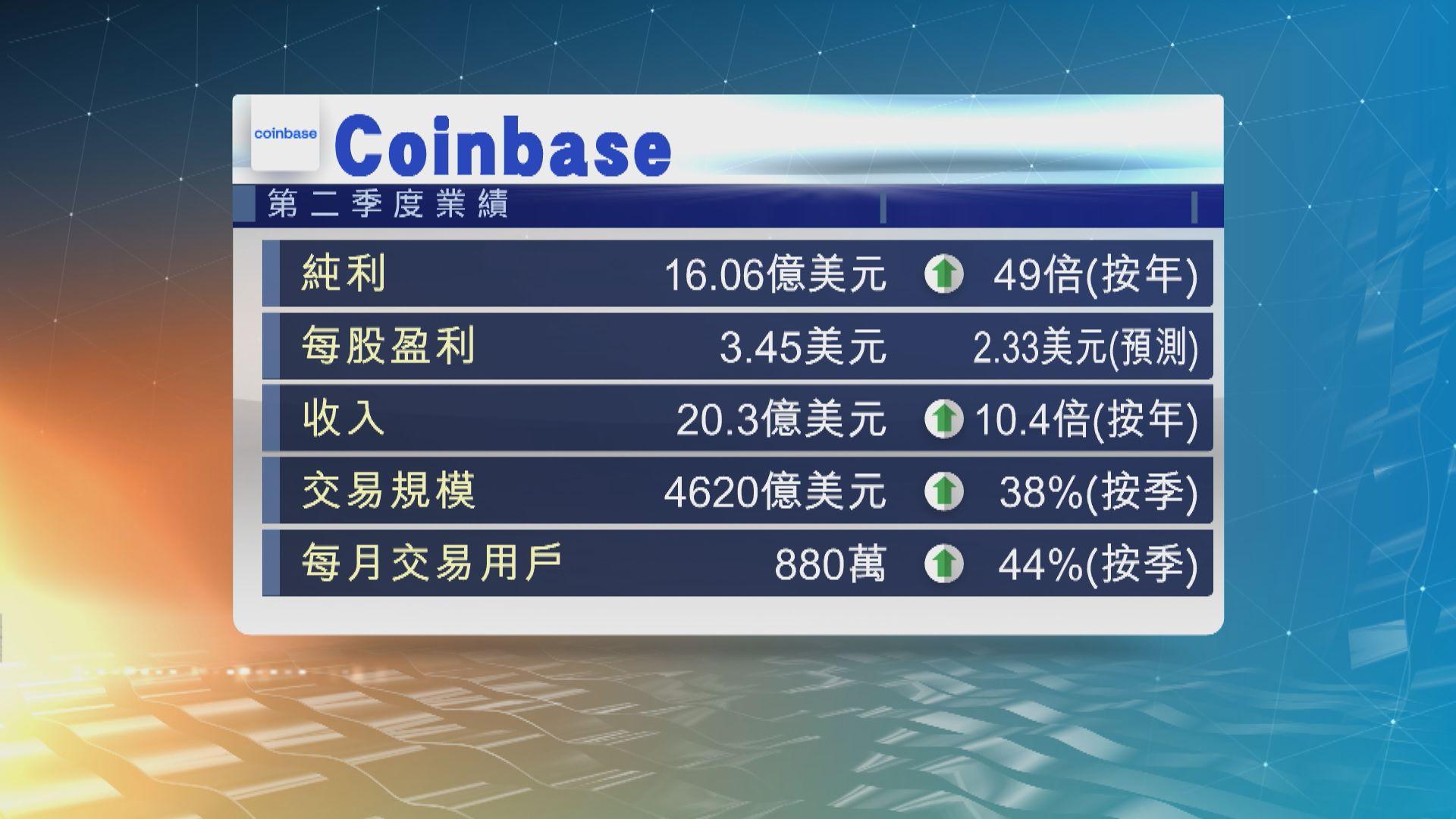 Coinbase第2季純利大升49倍