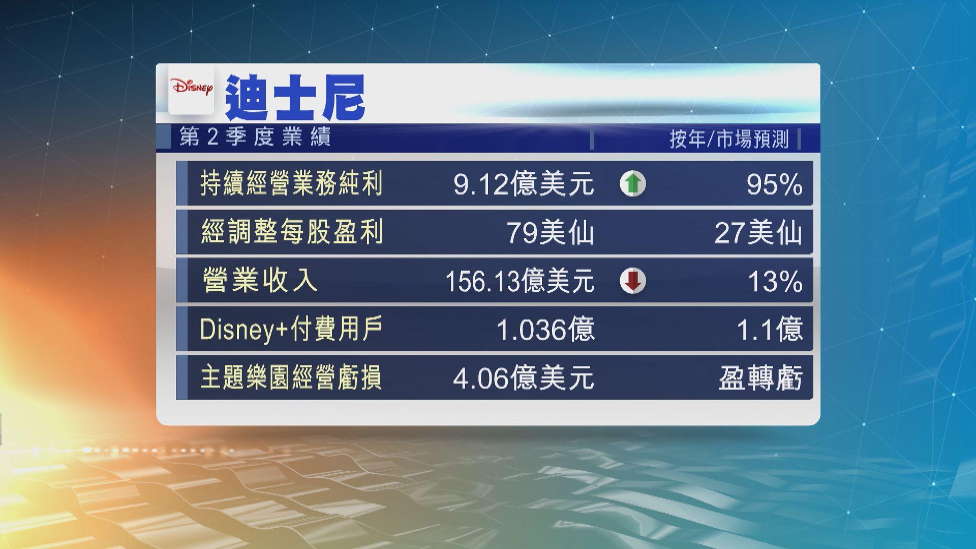迪士尼公布業績 股價下挫約4%