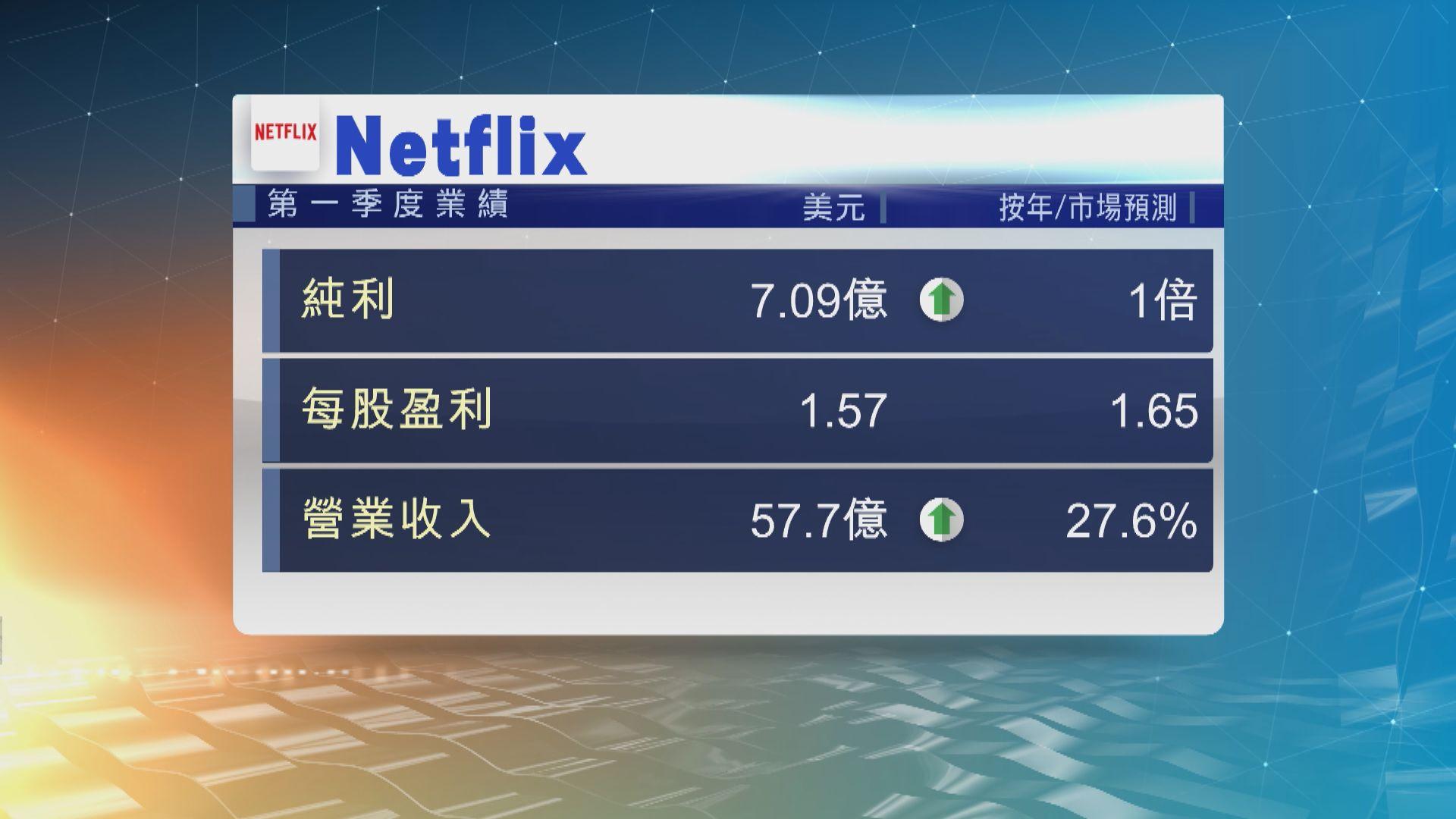 Netflix上季新增付費訂戶1580萬 較預期高