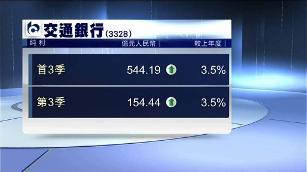 【業績速報】交行首三季多賺3.5%