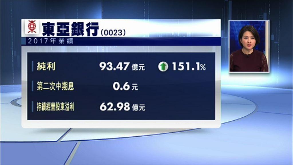 【業績速報】東亞去年多賺1.5倍 息0.6元