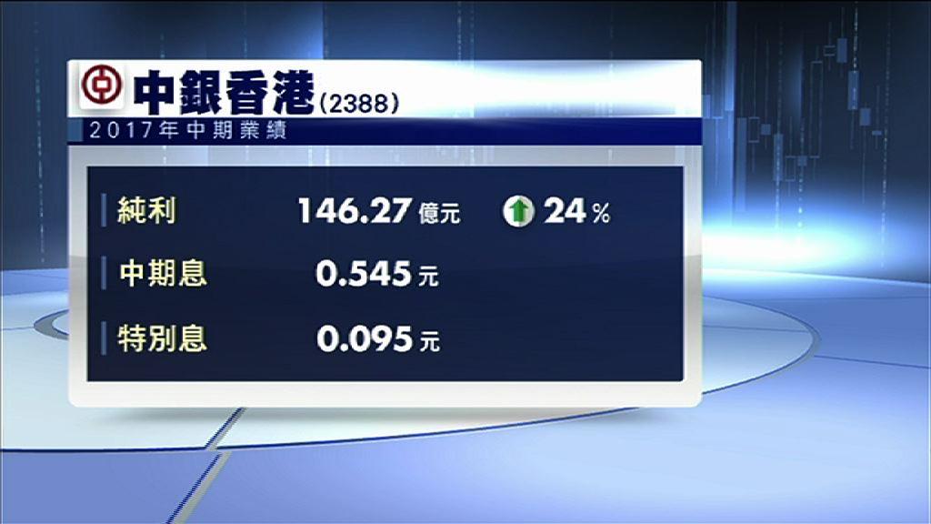 【業績速報】中銀香港多賺24% 連特息派0.64元
