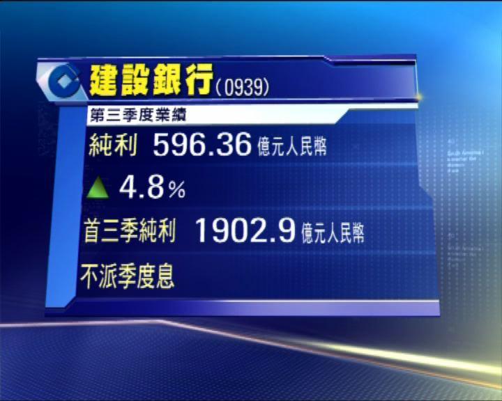 建行上季賺596億人幣 倒退8%