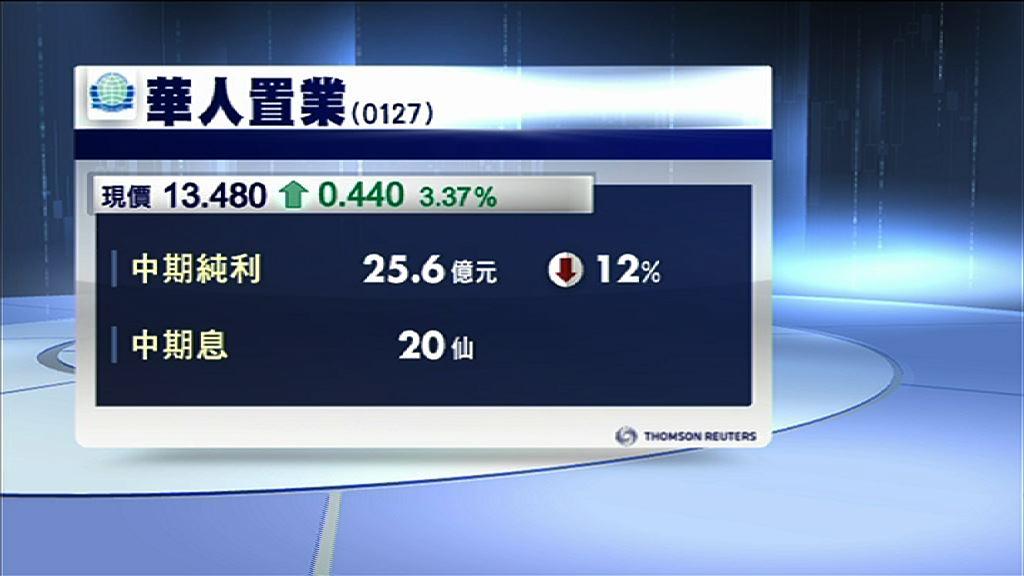 【業績速報】華置收入大跌65%