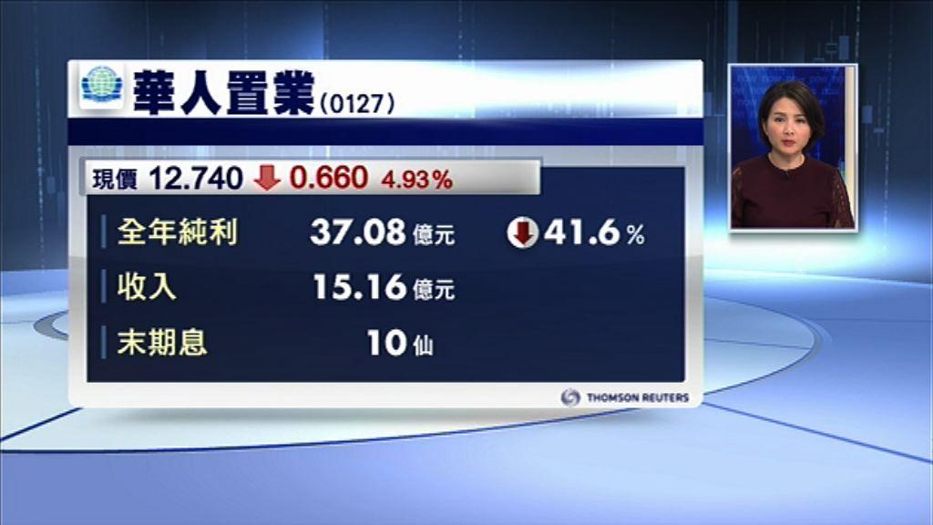 【業績速報】華置少賺41% 炒恒大帳賺近百億