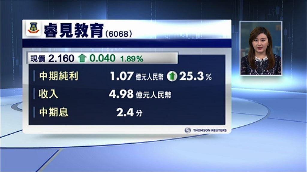 【業績速報】睿見核心多賺30% 息2.4分人幣