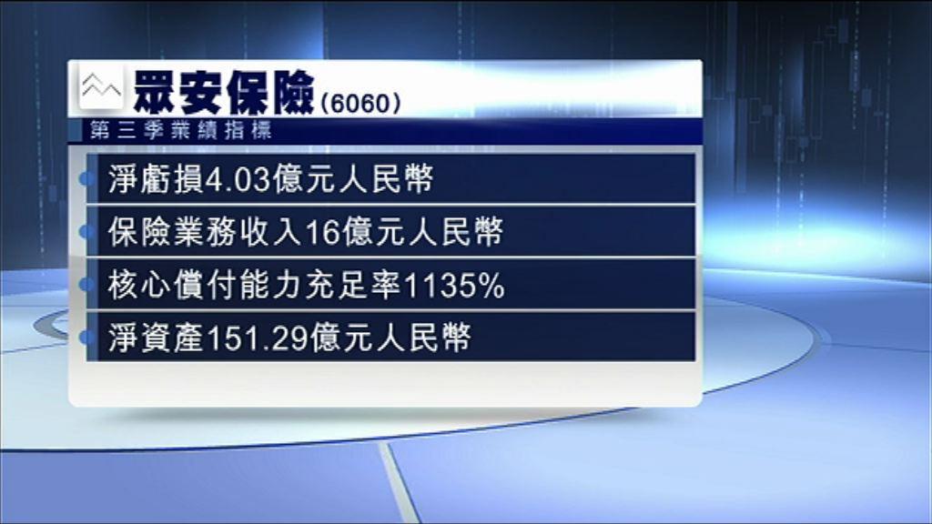 【業績速報】眾安第三季度蝕4億人幣