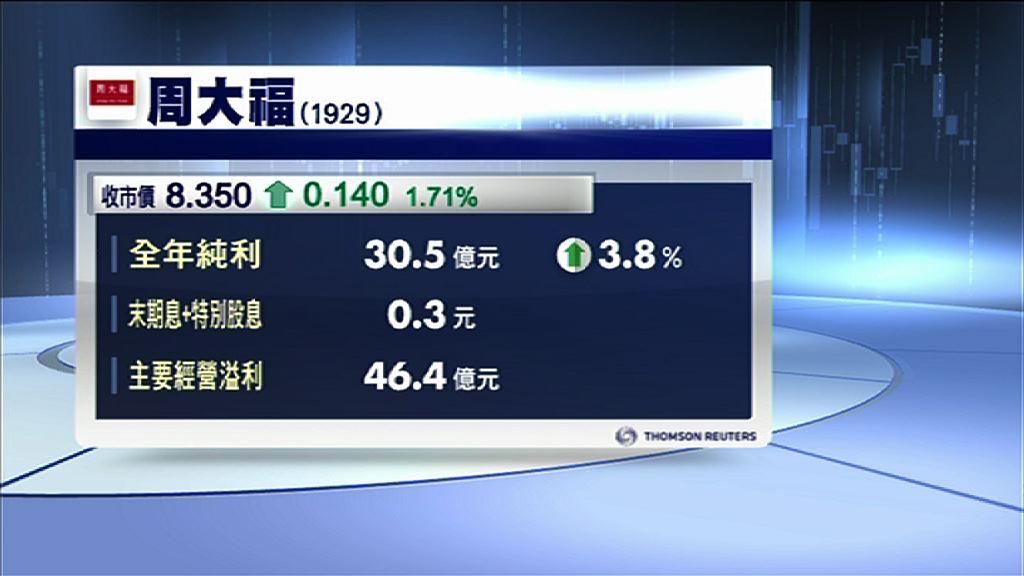 【業績速報】周大福全年多賺3.9% 息0.3元