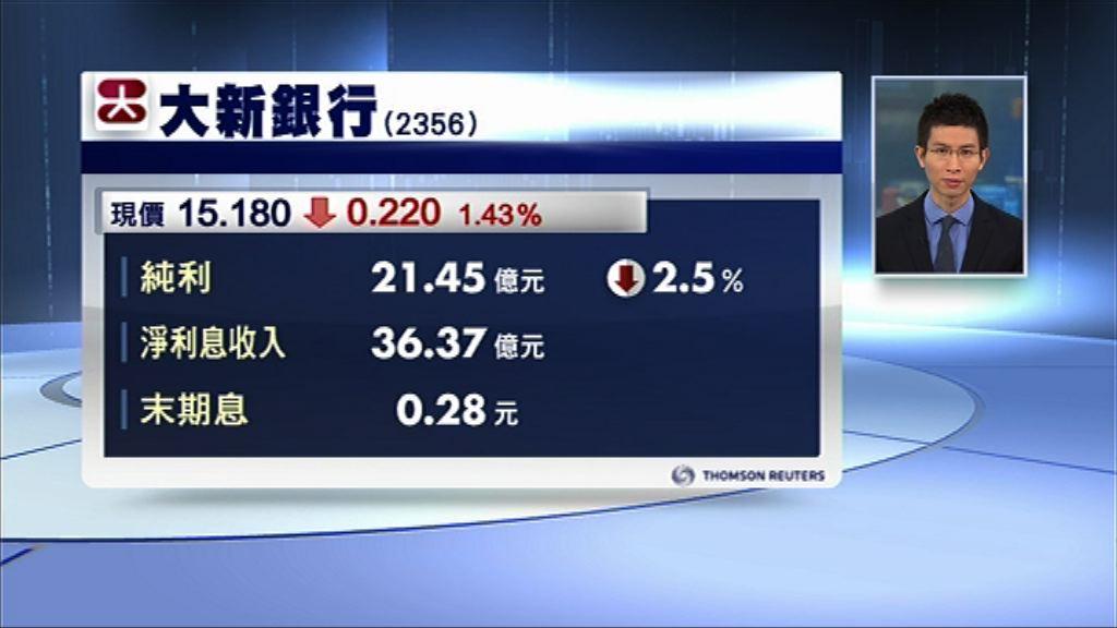 【業績速報】大新銀行去年少賺2% 息0.28元