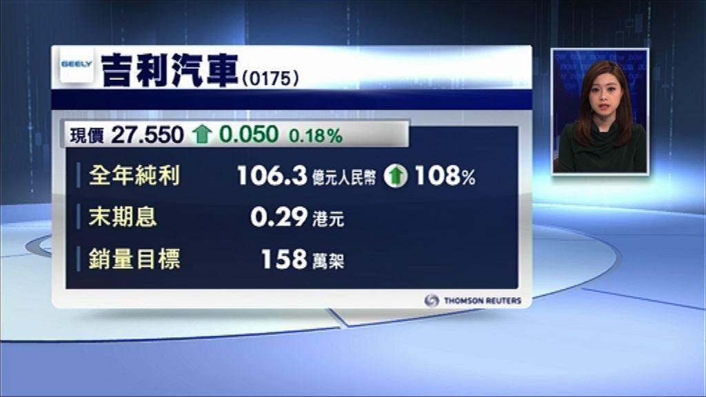 【業績速報】吉利多賺逾倍 派息增1.4倍