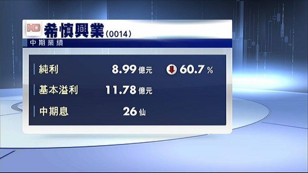 【業績速報】希慎租戶銷售額錄雙位數跌幅
