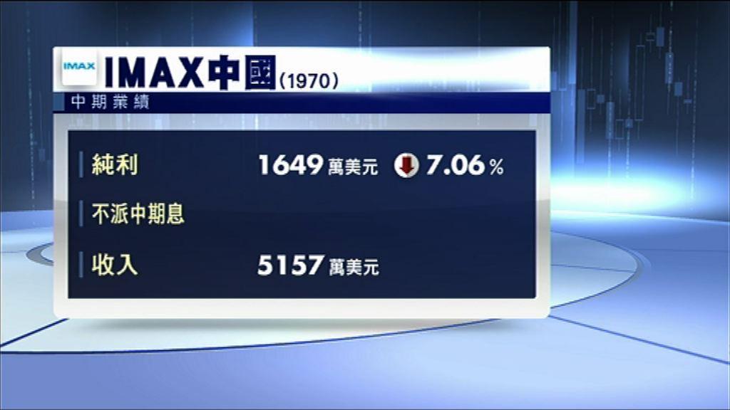 【業績速報】IMAX中期少賺7%