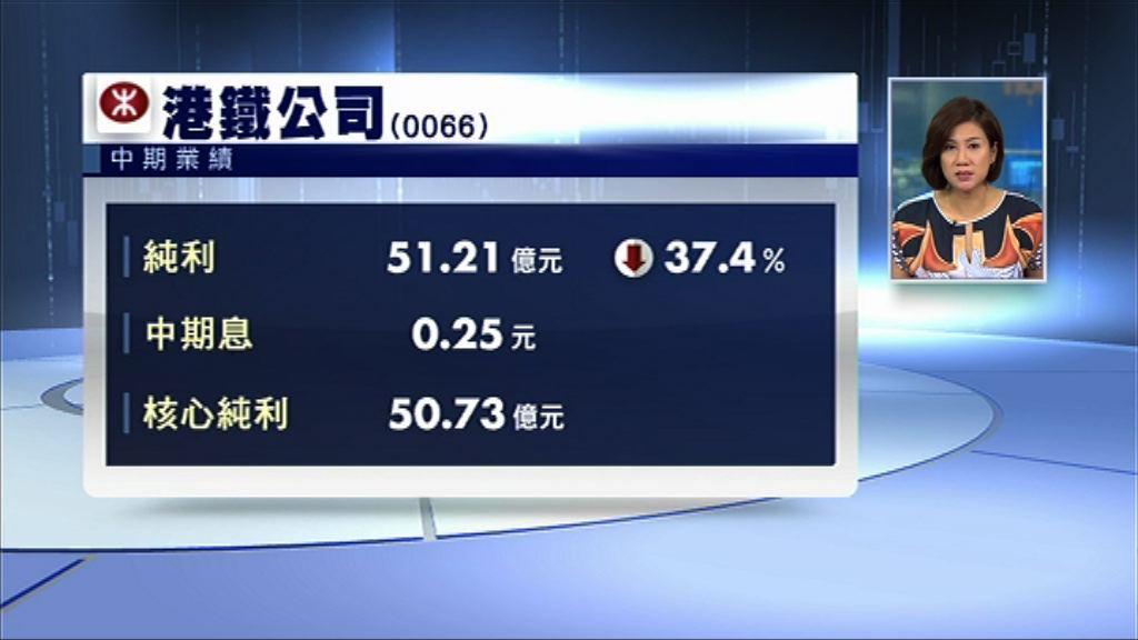 【業績速報】港鐵中期少賺逾30% 派息0.25元
