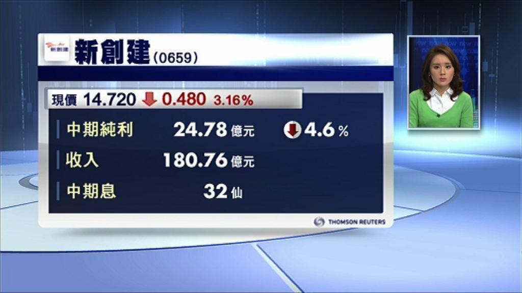 【業績速報】新創建半年少賺4% 息32仙