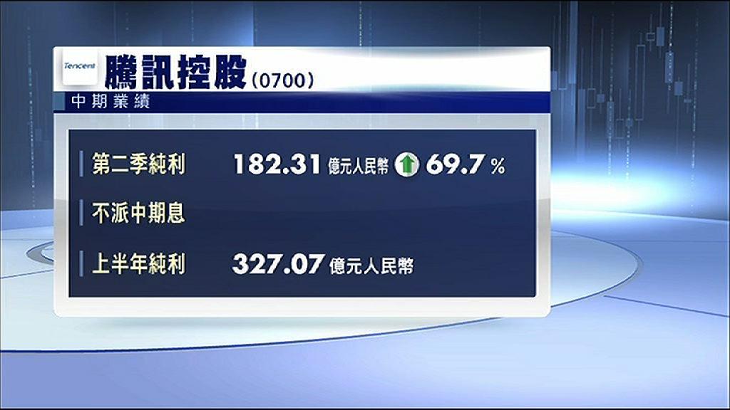 【手遊勁吸金】騰訊上季多賺70%遠勝預期
