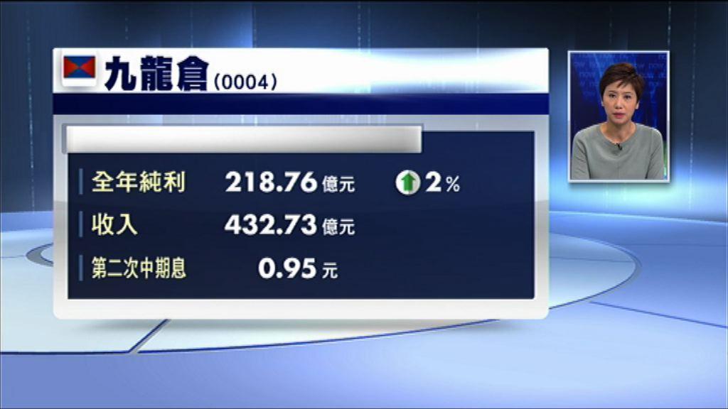 【業績速報】九倉去年多賺2% 息0.95元