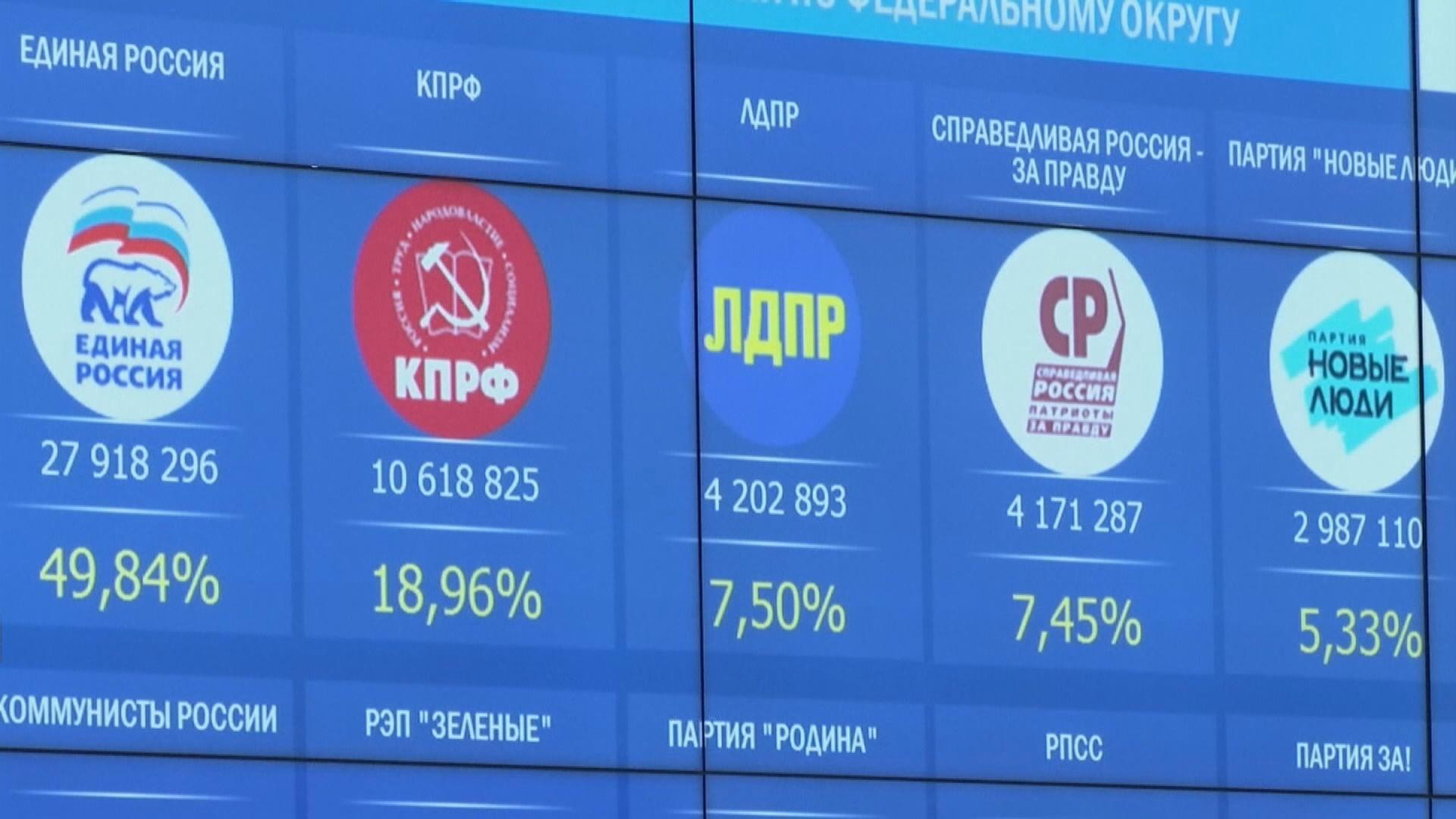 俄羅斯國家杜馬選舉 初步結果顯示親普京政黨勝出