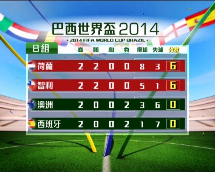 世界盃B組荷蘭險勝澳洲全取三分