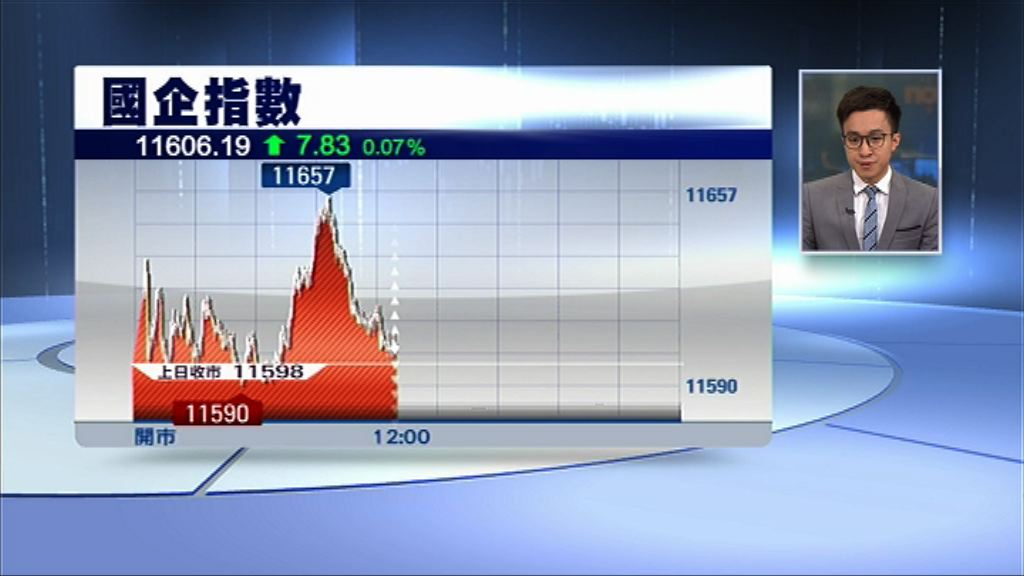 【提交董事會】九倉擬拆九倉置地上市 升4%