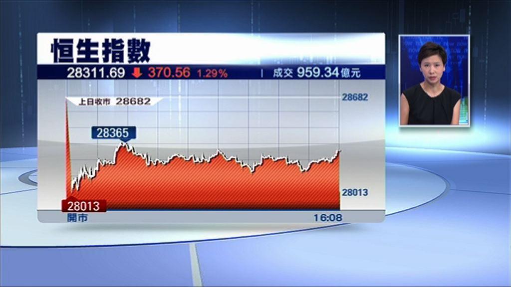 【中美貿戰升級】恒指跌370點 逾千三股挫