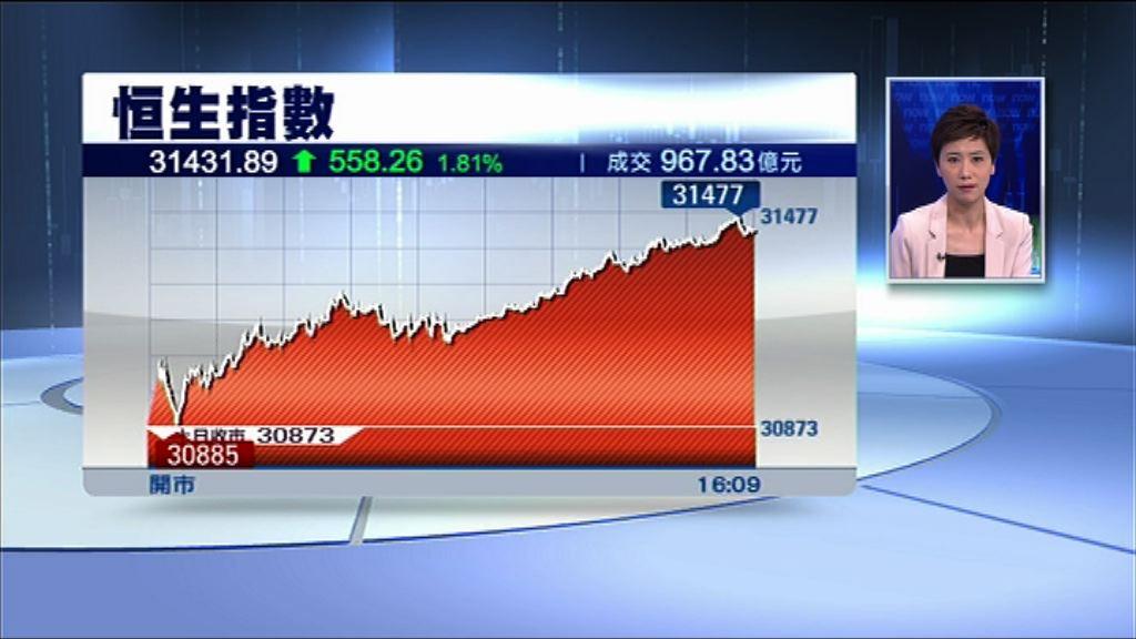 【逾千股漲】恒指升558點 成交縮至967億