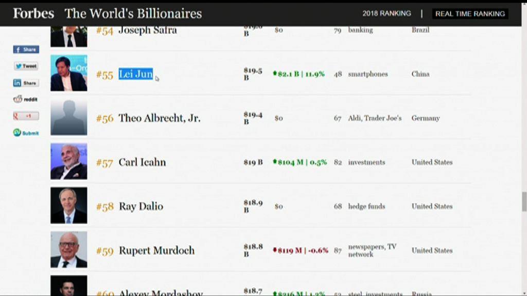 【水漲船高】雷軍升上福布斯全球富豪榜第55位