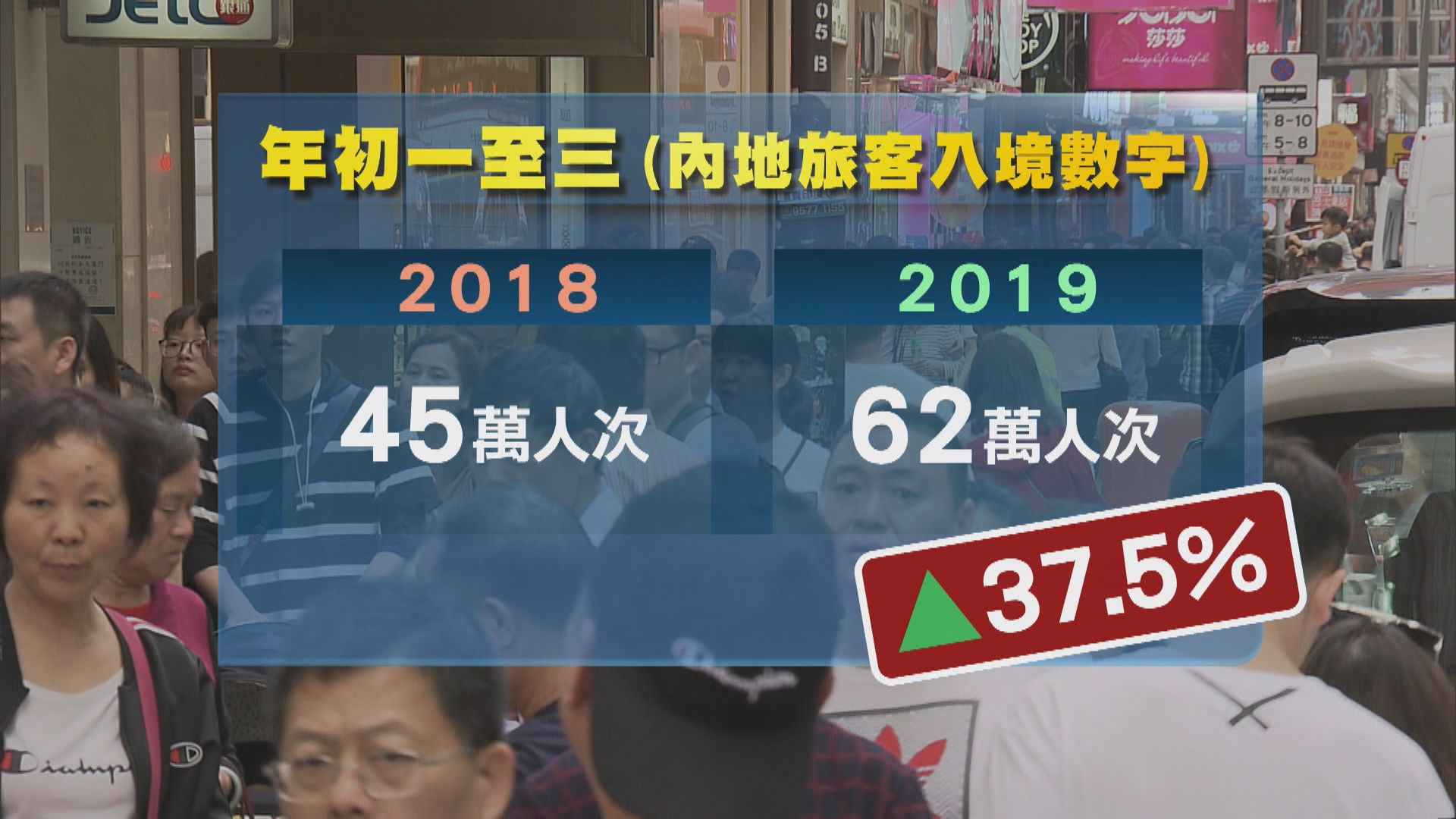 農曆新年假期訪港內地旅客增近四成