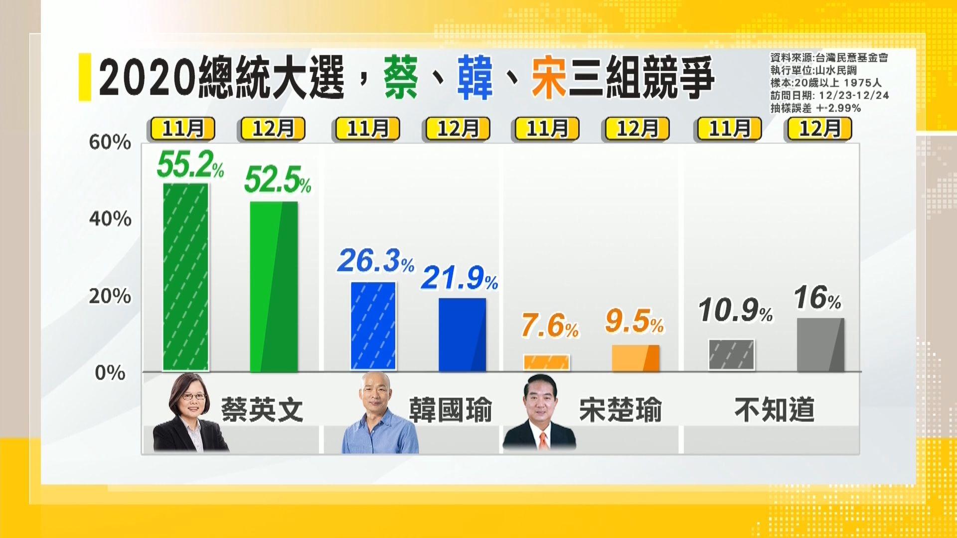 民調:蔡英文組合支持率領韓國瑜組合約30個百分點