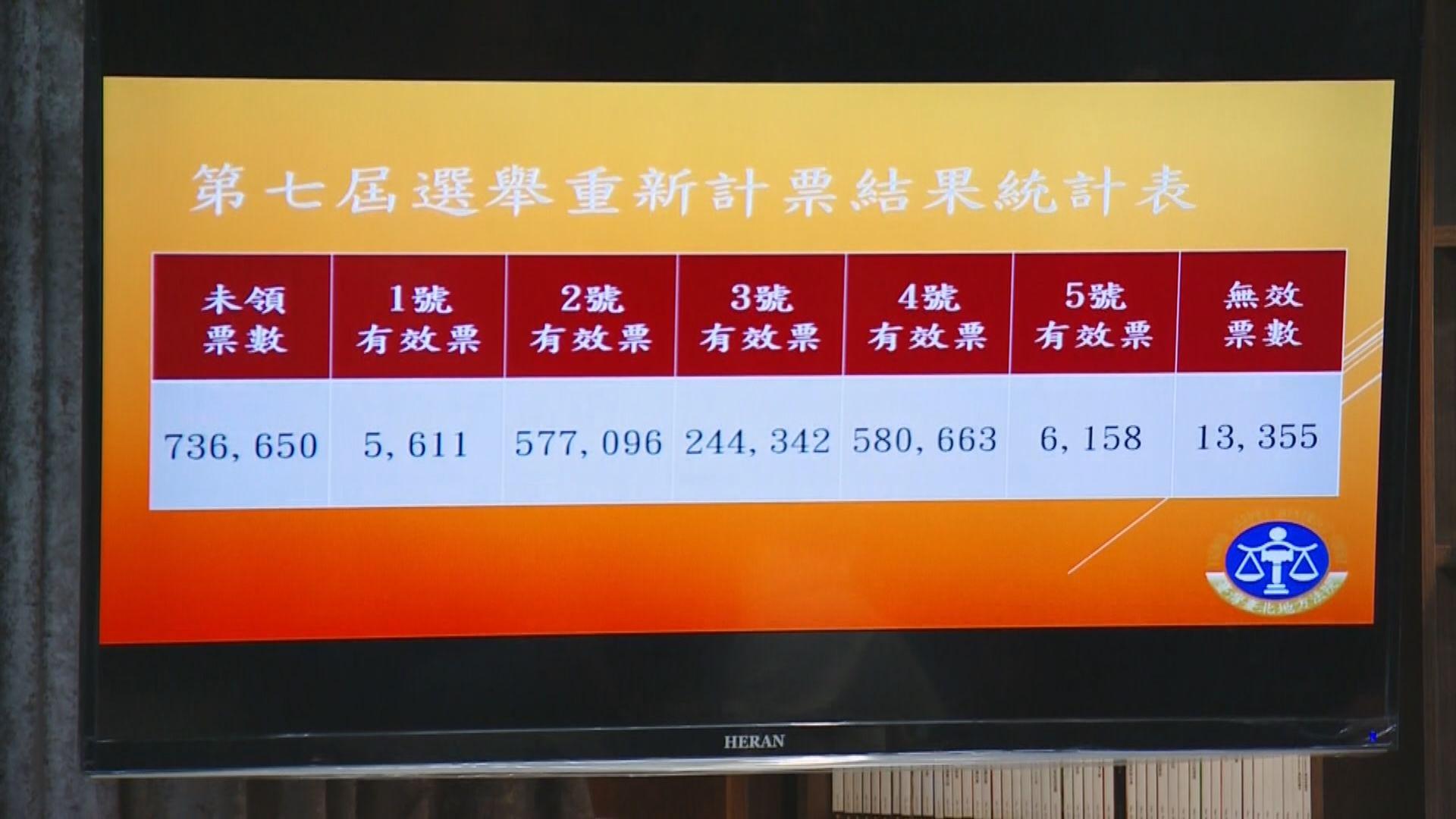 台北市長選舉驗票結果確認柯文哲勝出