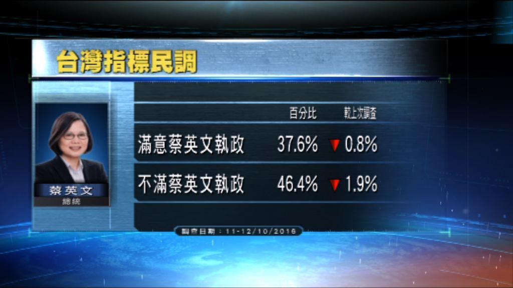 民調:對蔡英文滿意度跌至新低