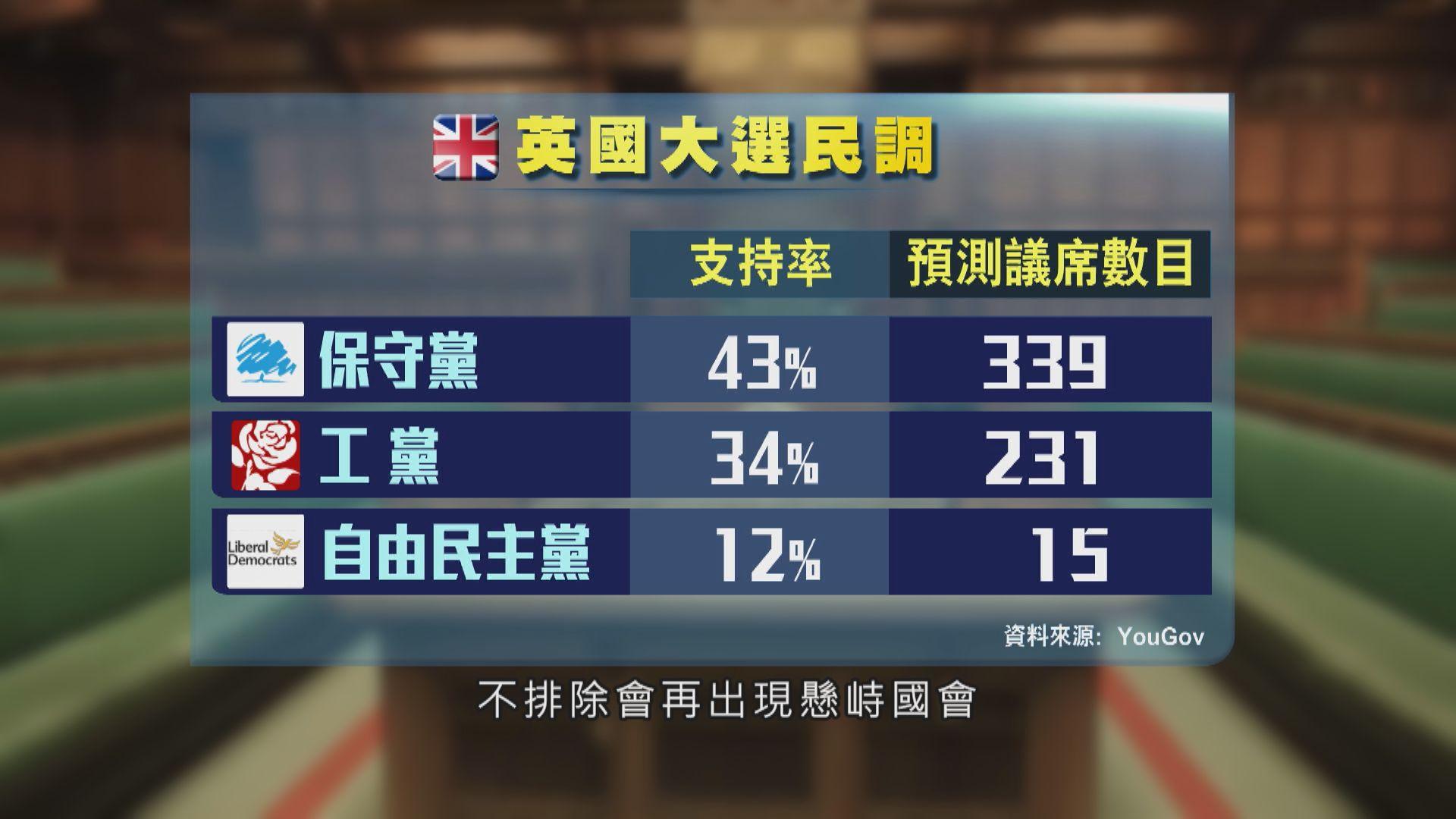 英國大選正在投票 民調指執政保守黨優勢收窄