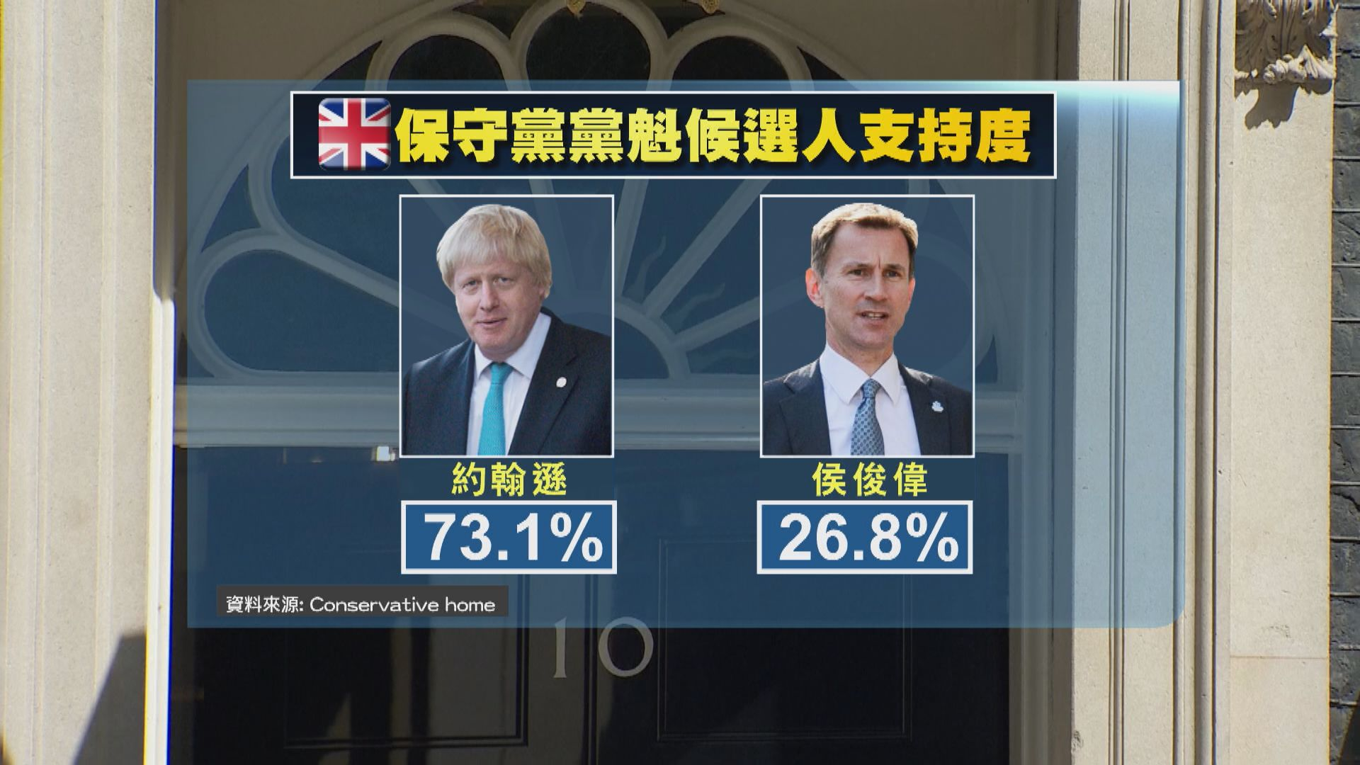 約翰遜料成英國下任首相 據報正籌組內閣