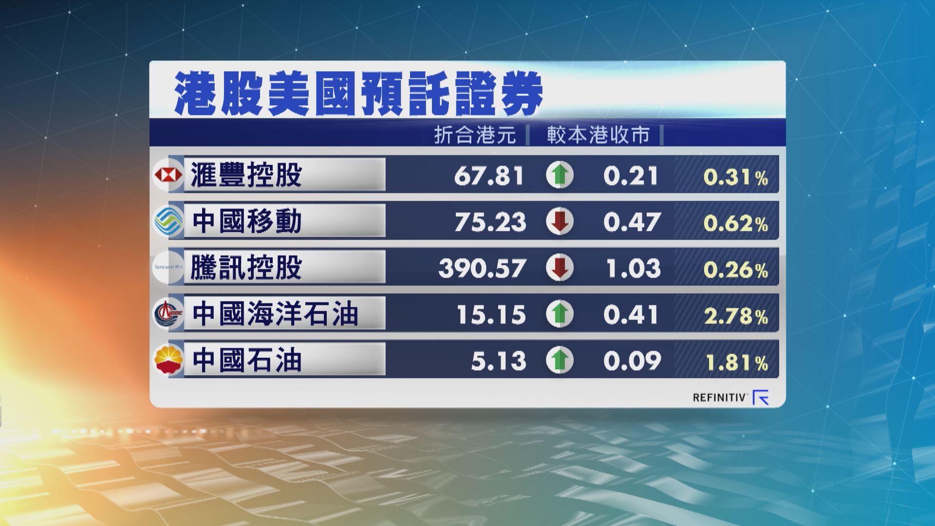 港股ADR造價個別發展